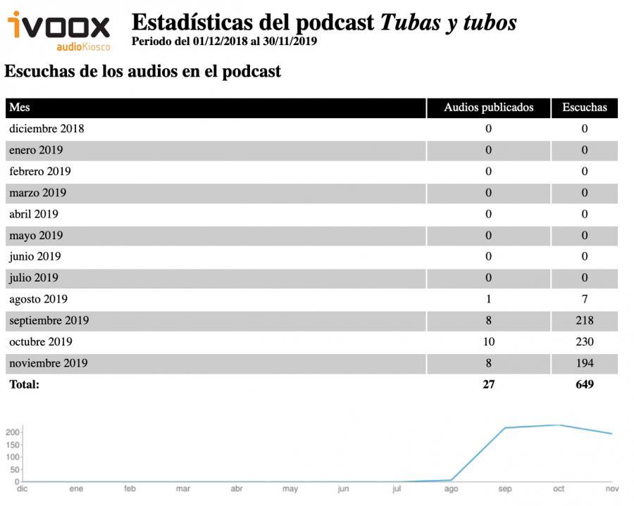 Estadísticas de los tres primeros meses del podcast tubas y tubos en Ivoox