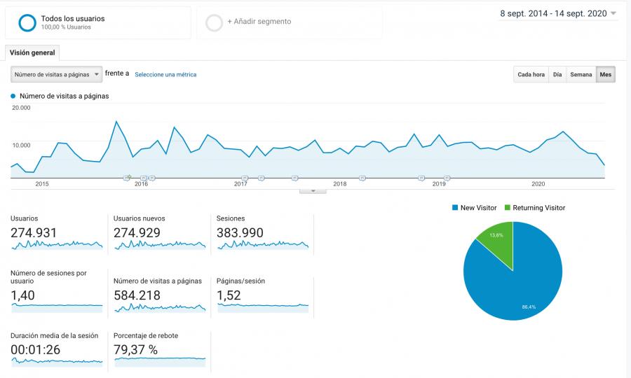 Analíticas del blog David Tuba durante los 6 años