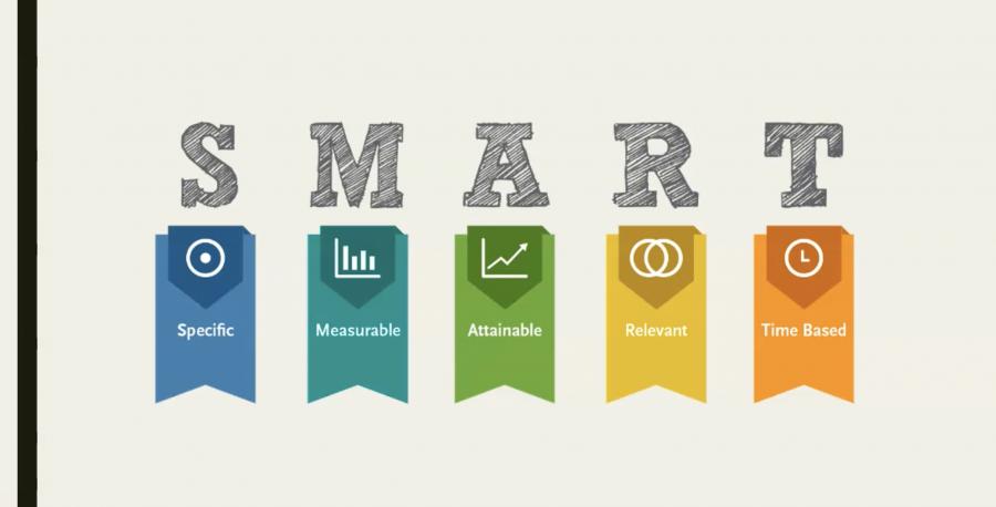 Método SMART para la consecución de objetivos