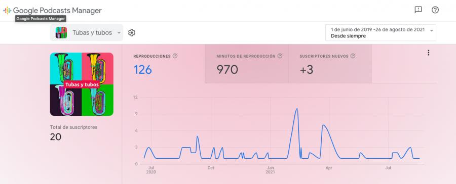 Estadísticas tubas y tubos en Google Podcast